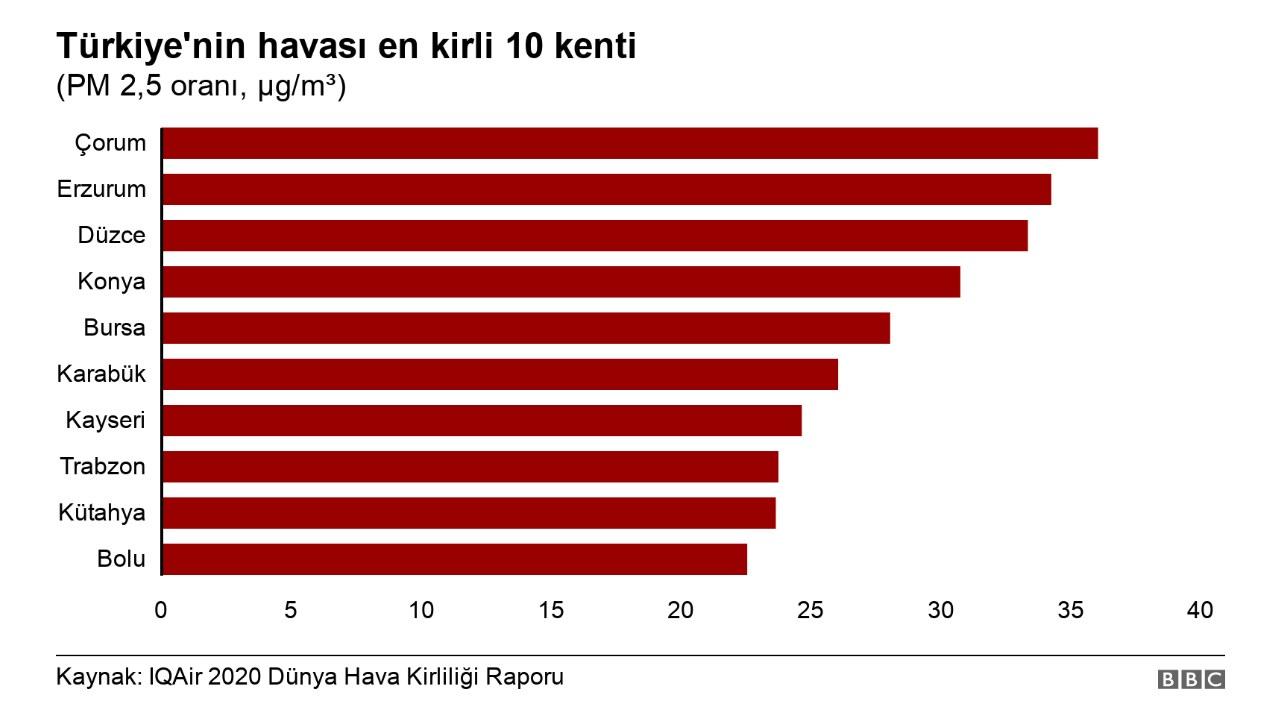 türkiye hava kirliliği sıralaması