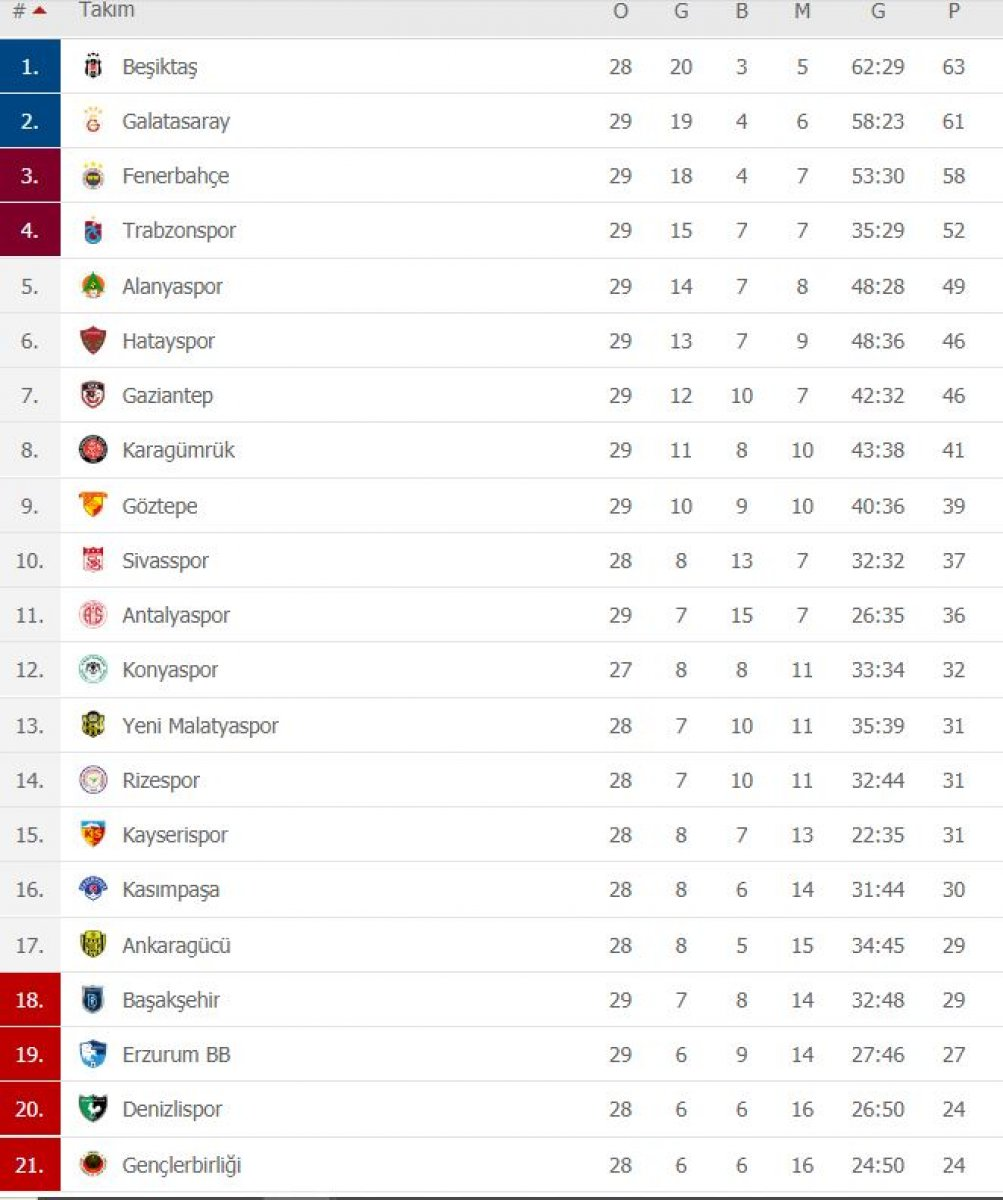 Süper Lig de puan durumu ve haftanın programı #2